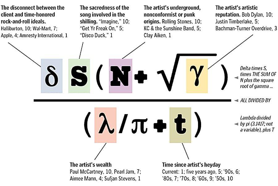 «Уравнение Moby»